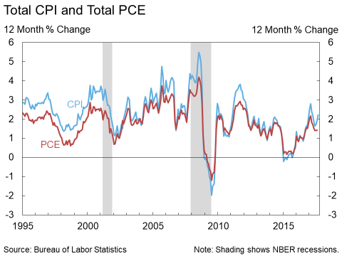 Total CPI and Total PCE