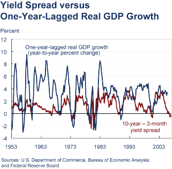 Yield Curve Spread versus One-Year-Lagged Real GDP Growth