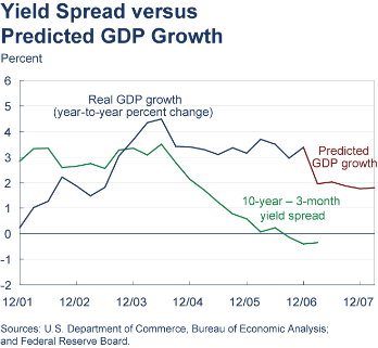 Predicted GDP Growth versus the Yield Spread