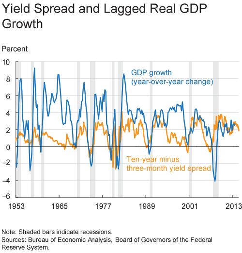 Yield Curve Spread and Lagged Real GDP Growth
