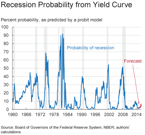 Recession Probability from Yield Curve