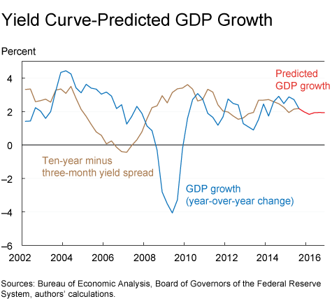 Yield Curve-Predicted GDP Growth
