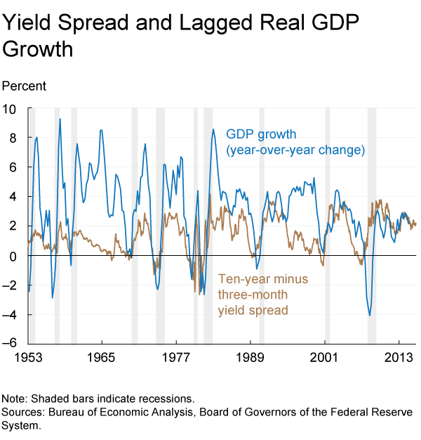 Yield Spread and Lagged Real GDP Growth