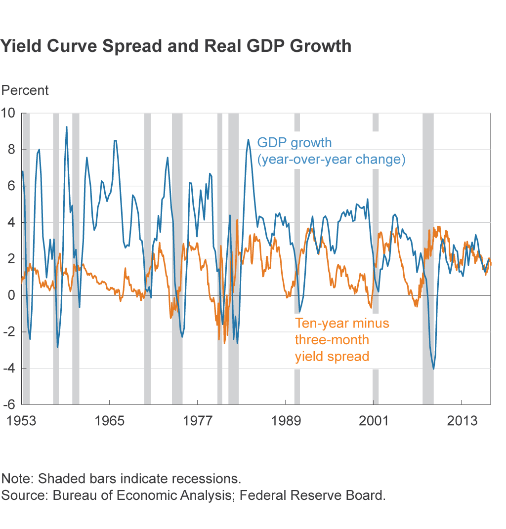 Yield Curve Spread and Real GDP Growth