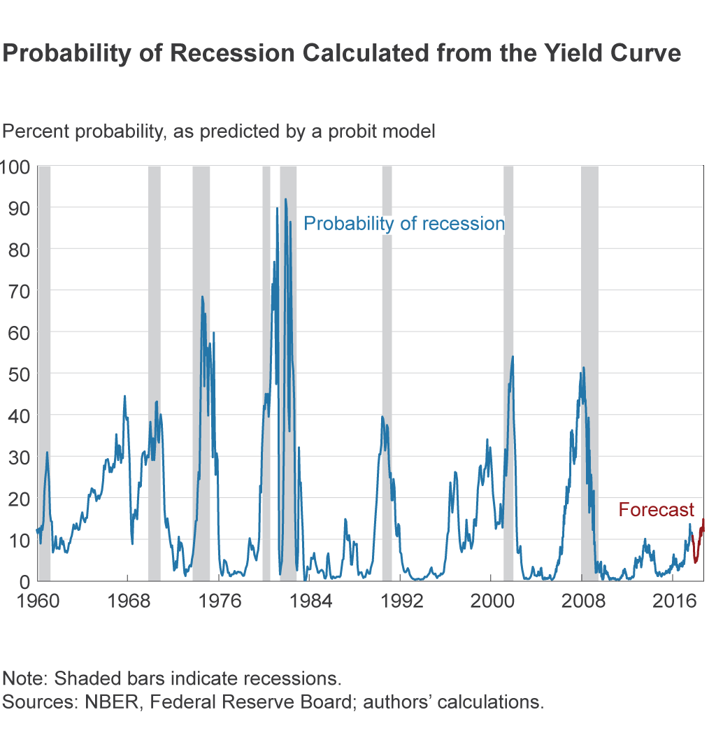 Probability of Recession Calculated from the Yield Curve