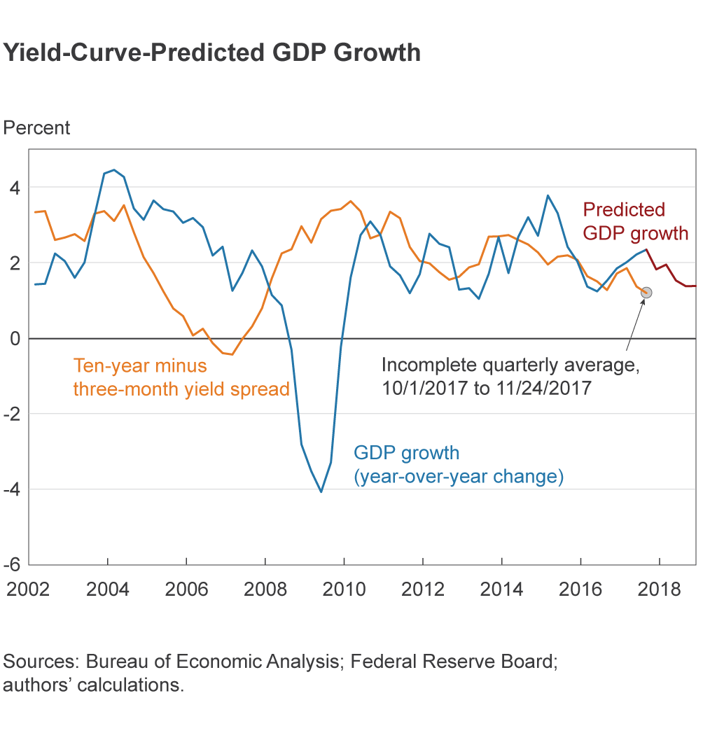 Yield-Curve-Predicted GDP Growth
