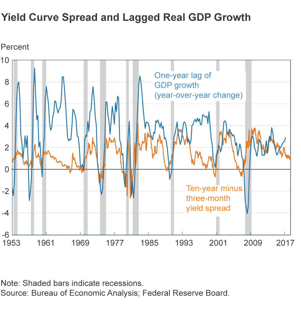 Yield Spread vs. Lagged Real GDP Growth