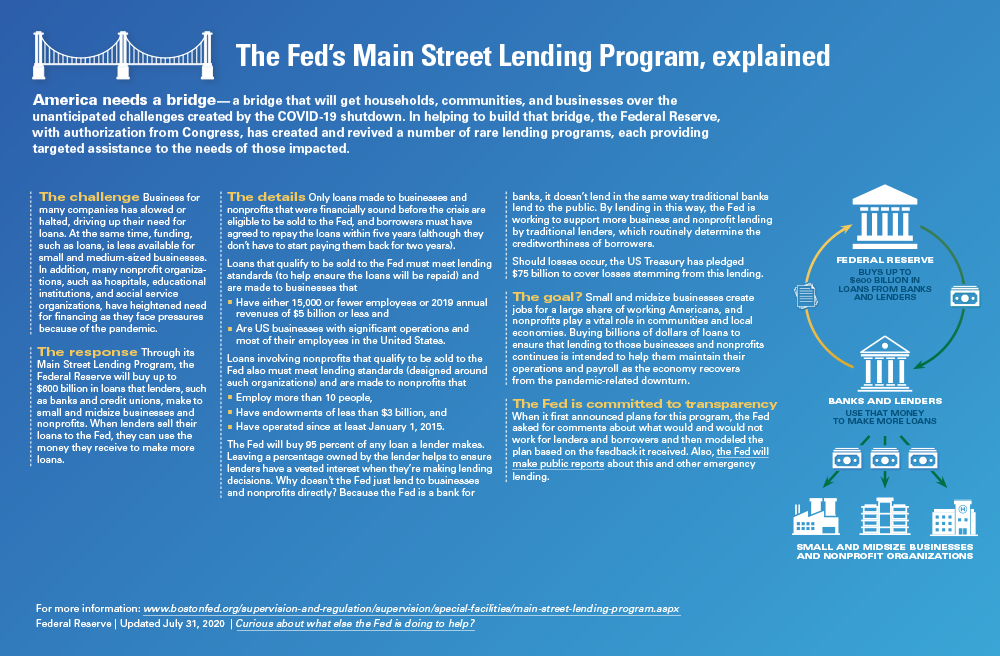 Infographic The Fed's Main Street Lending Program, explained