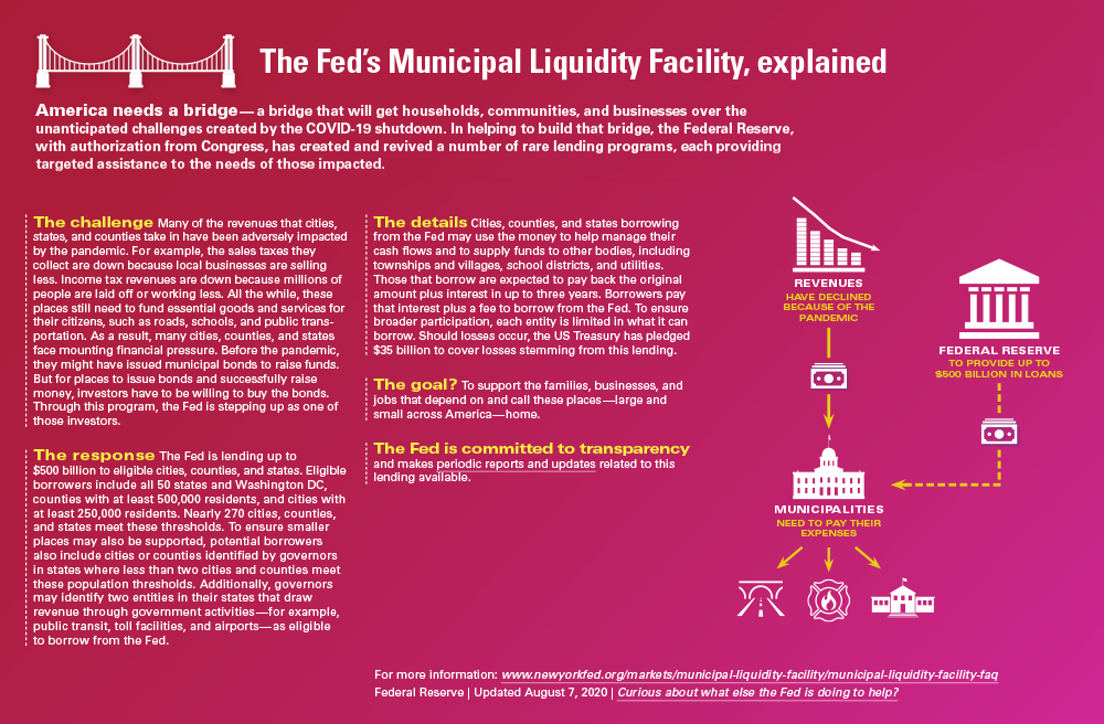 Infographic The Fed's Municipal Liquidity Facility, explained
