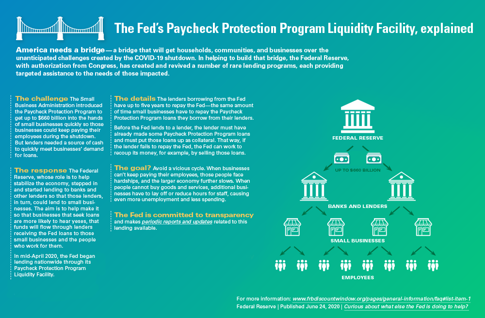 Infographic Paycheck Protection Program Liquidity Facility, explained